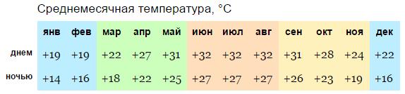 Годовая температура Ханоя