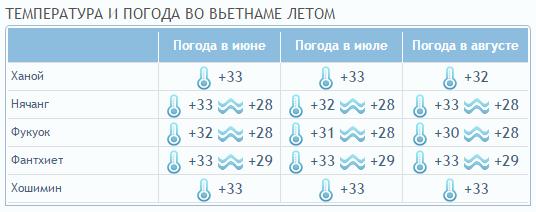 Температура по месяцам летом во Вьетнаме