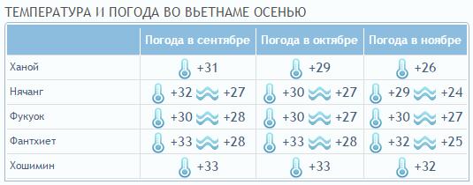 Температура по месяцам весной во Вьетнаме